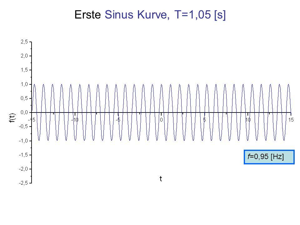 Erste Sinus Kurve, T=1,05 [s]